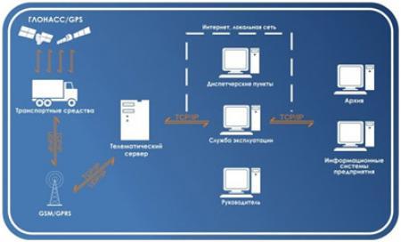 Схема работы Вариант 2